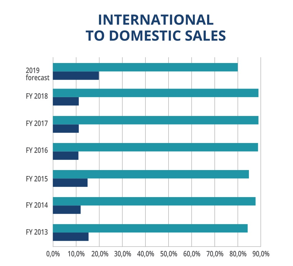 LDK International Domestic Sales Chart